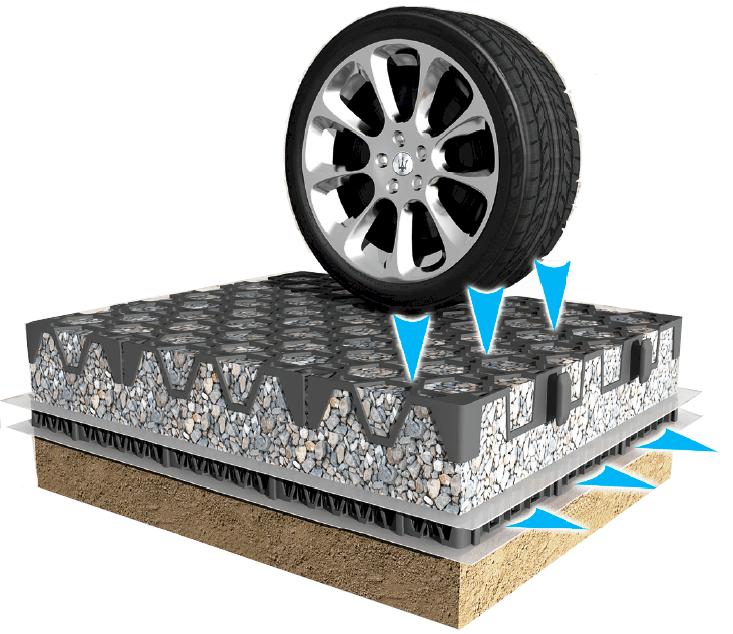 Drainage Gravel Cell : Rainsmart solutions