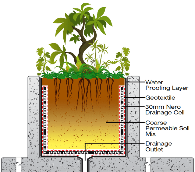 A Green Roof Provides Insulation And Reduces Energy